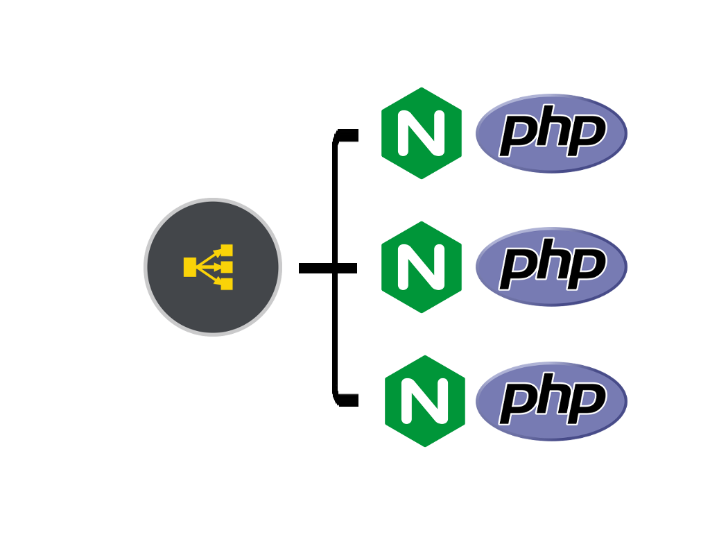 A load balancer in front of many nginx+php sites